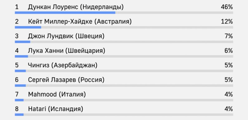 Фаворитом «Евровидения 2019» признан Дункан Лоуренс