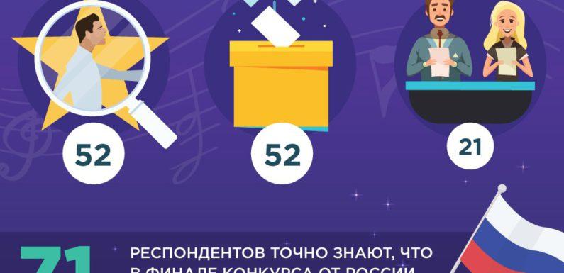 Только 25% россиян назвали итоги «Евровидения» объективными